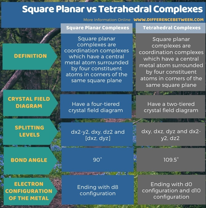Difference Between Square Planar and Tetrahedral Complexes in Tabular Form