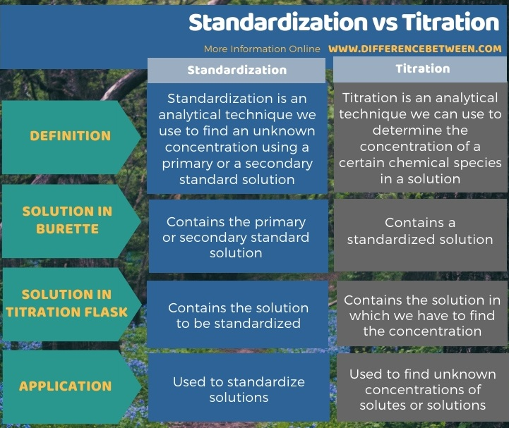 Difference Between Standardization and Titration in Tabular Form