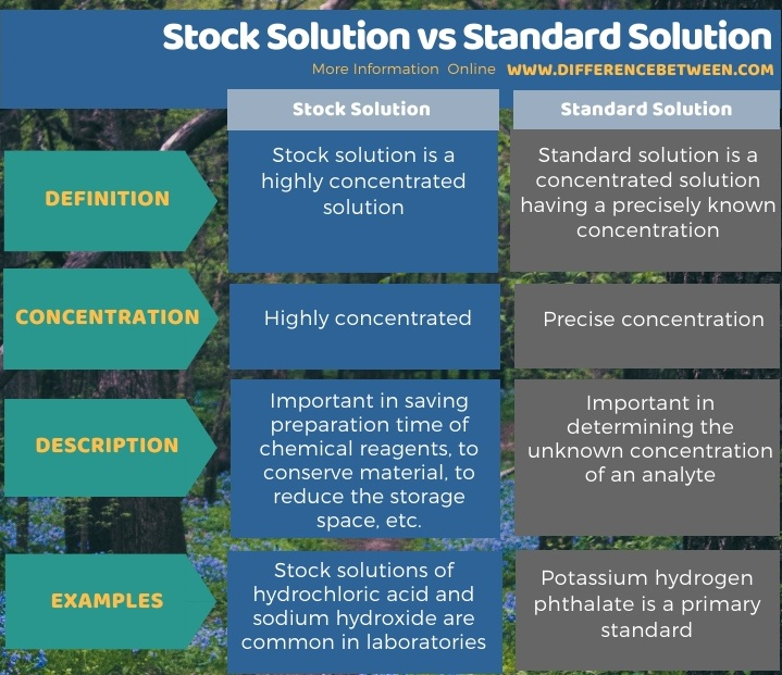 Difference Between Stock Solution and Standard Solution in Tabular Form