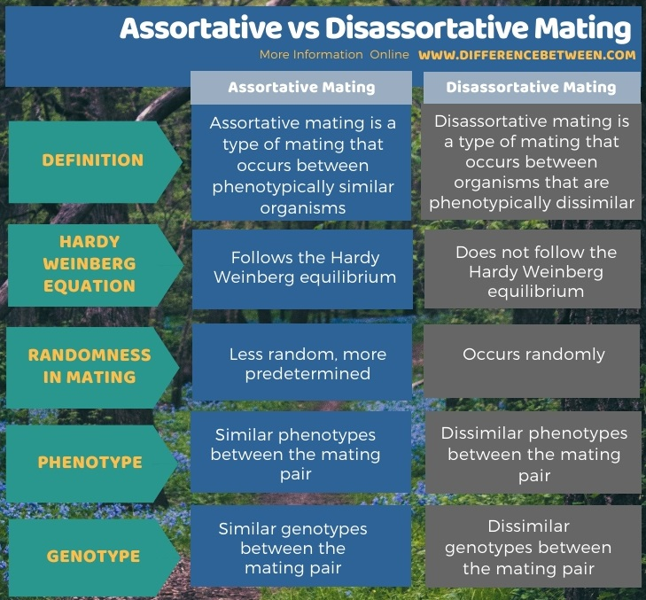 Difference Between Assortative and Disassortative Mating in Tabular Form