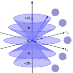 Difference Between Azimuthal and Principal Quantum Number
