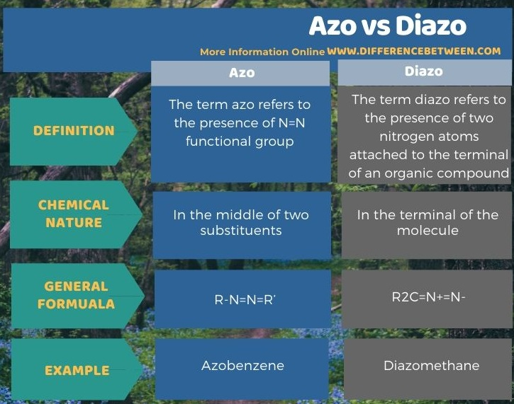 Difference Between Azo and Diazo in Tabular Form