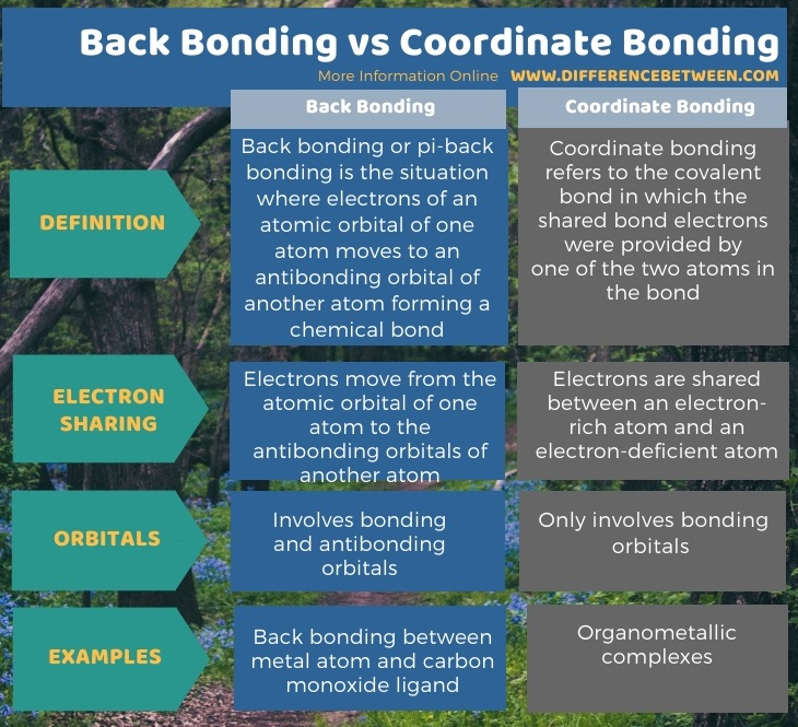Difference Between Back Bonding and Coordinate Bonding in Tabular Form