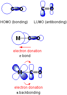 Difference Between Back Bonding and Coordinate Bonding