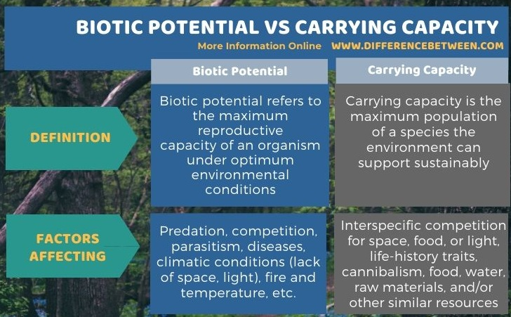 Difference Between Biotic Potential and Carrying Capacity in Tabular Form