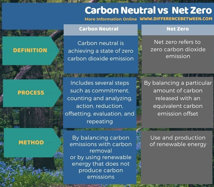 Difference Between Carbon Neutral and Net Zero in Tabular Form