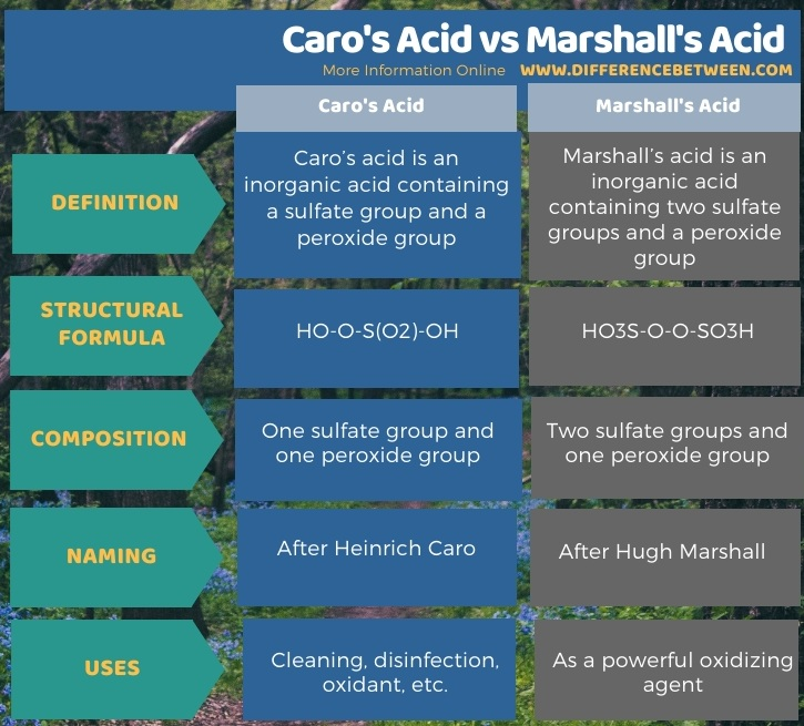 Difference Between Caro's Acid and Marshall's Acid in Tabular Form