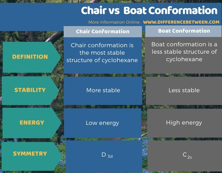 Difference Between Chair and Boat Conformation in Tabular Form