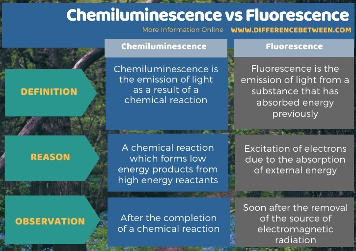 Difference Between Chemiluminescence and Fluorescence in Tabular Form