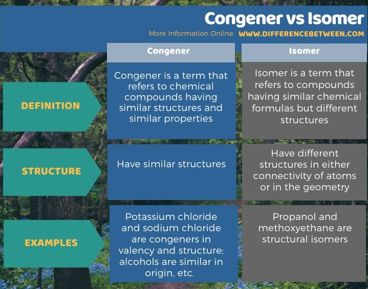 Difference Between Congener and Isomer in Tabular Form