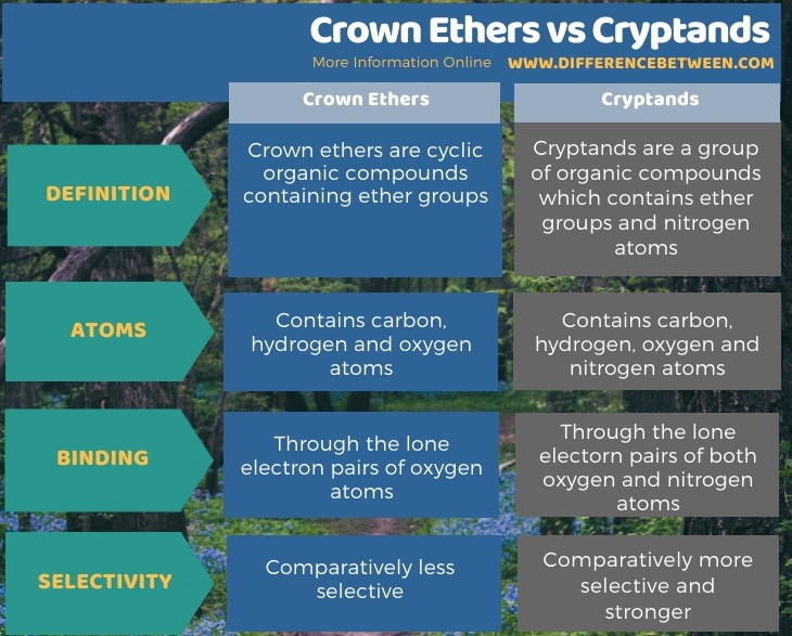 Difference Between Crown Ethers and Cryptands in Tabular Form