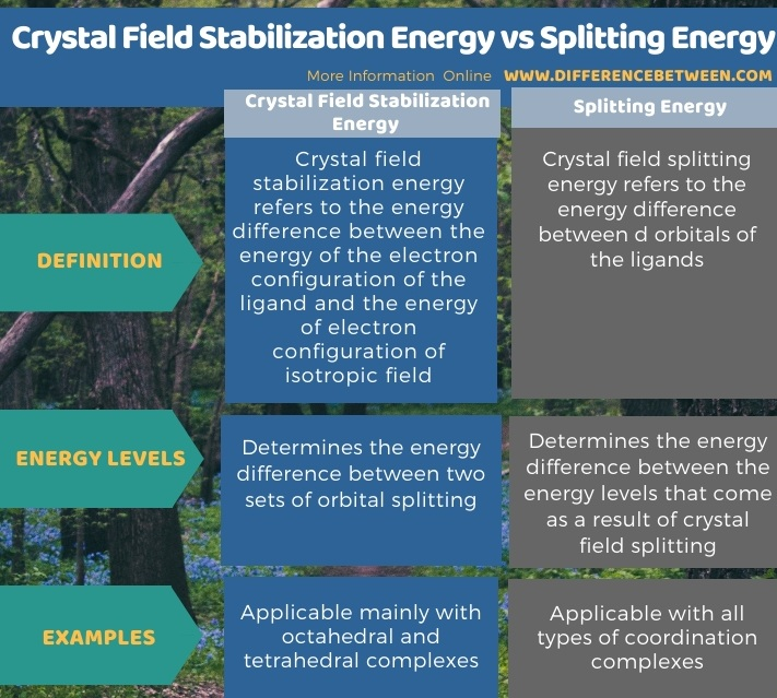 Difference Between Crystal Field Stabilization Energy and Splitting Energy in Tabular Form