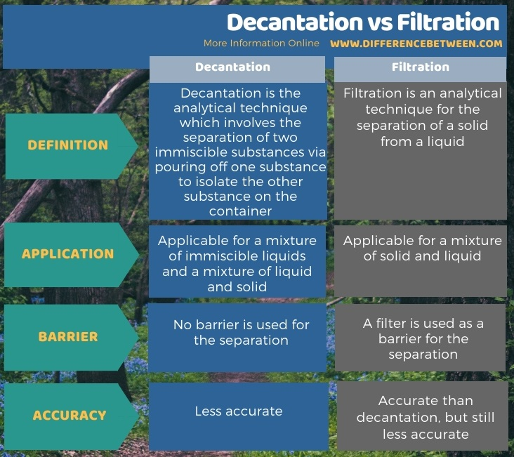 Difference Between Decantation and Filtration in Tabular Form