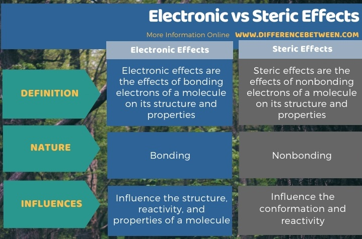Difference Between Electronic and Steric Effects in Tabular Form