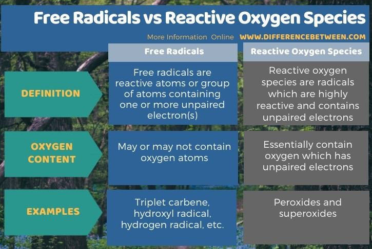 Difference Between Free Radicals and Reactive Oxygen Species in Tabular Form