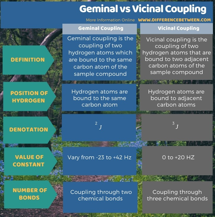 Difference Between Geminal and Vicinal Coupling in Tabular Form