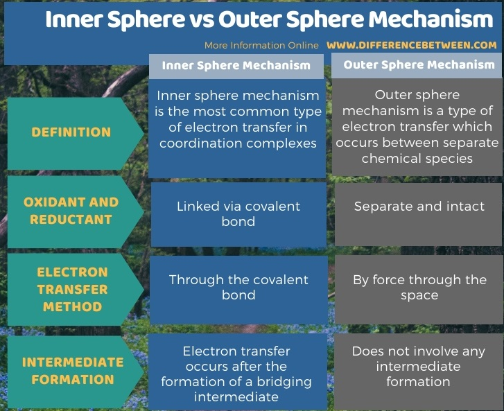 Difference Between Inner Sphere and Outer Sphere Mechanism in Tabular Form
