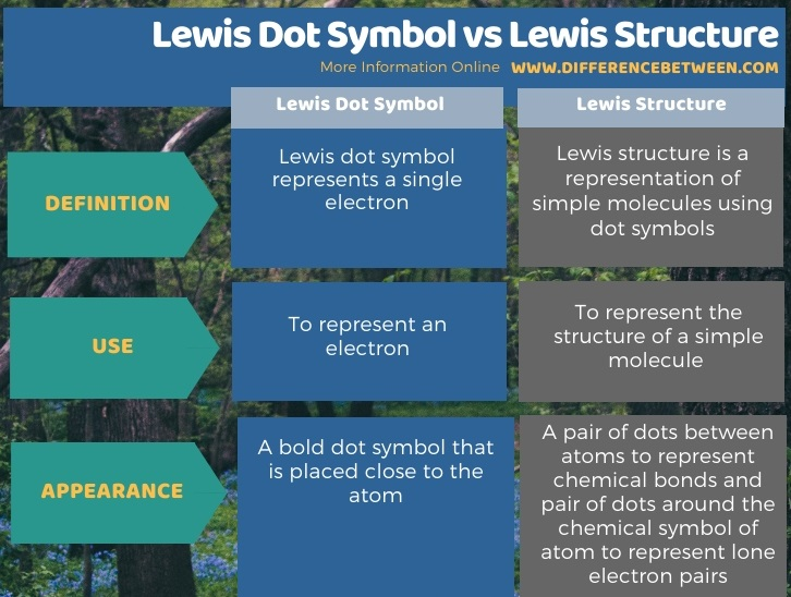 Difference Between Lewis Dot Symbol and Lewis Structure in Tabular Form