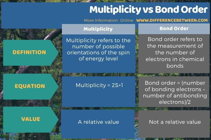 Difference Between Multiplicity and Bond Order in Tabular Form