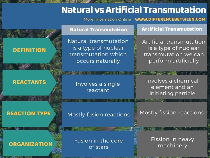 Difference Between Natural and Artificial Transmutation in Tabular Form
