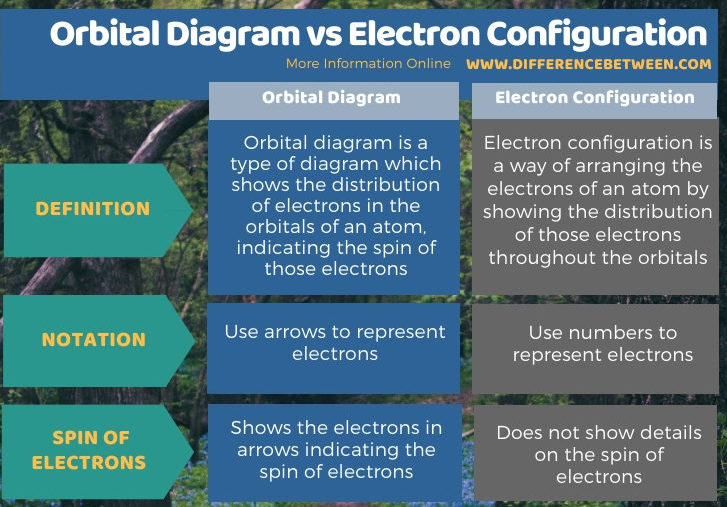 Difference Between Orbital Diagram and Electron Configuration in Tabular Form