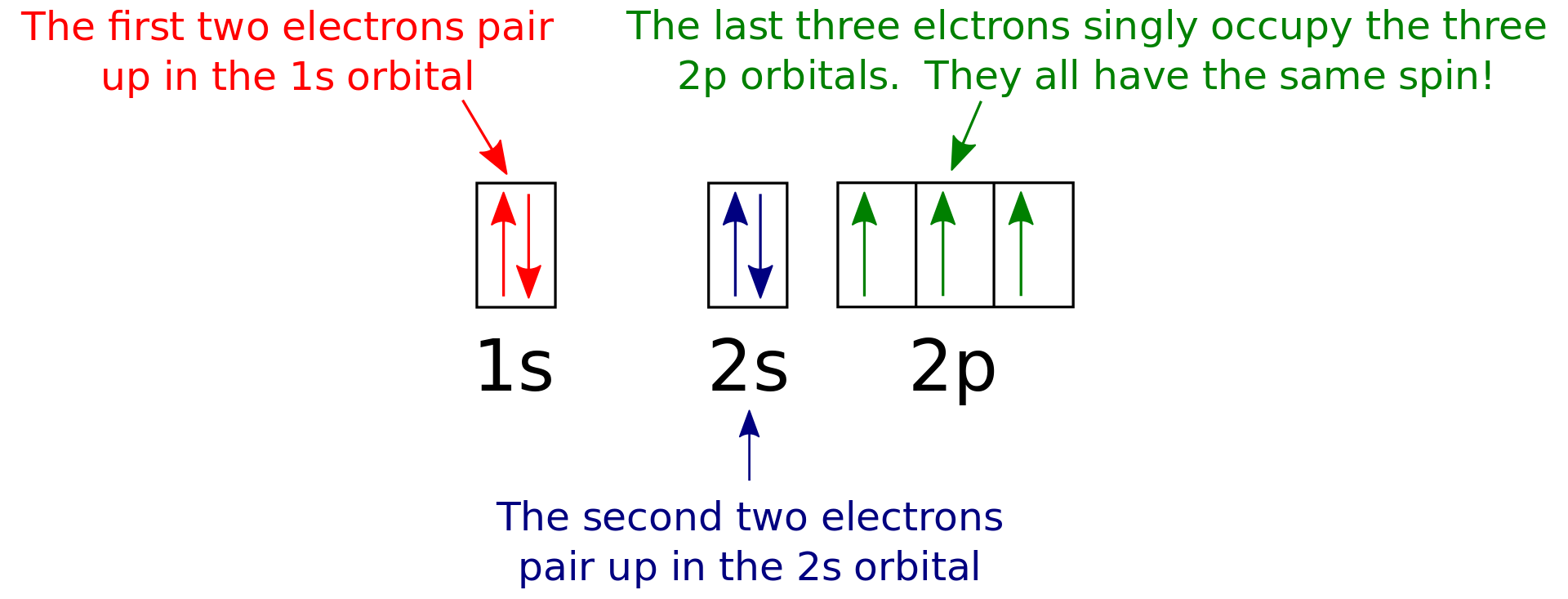 Key Difference - Orbital Diagram vs Electron Configuration