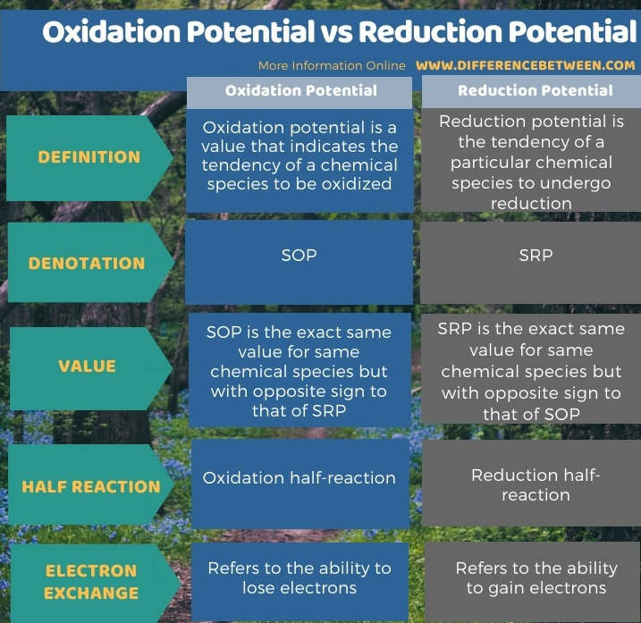 Difference Between Oxidation Potential and Reduction Potential in Tabular Form