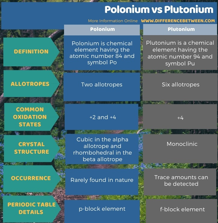 Difference Between Polonium and Plutonium in Tabular Form