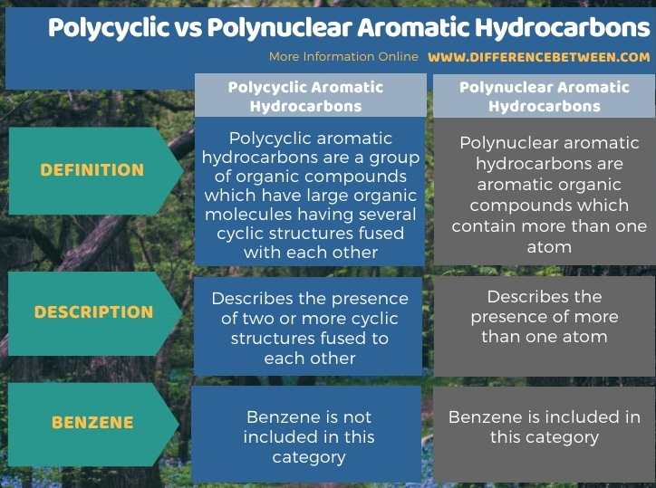 Difference Between Polycyclic and Polynuclear Aromatic Hydrocarbons in Tabular Form
