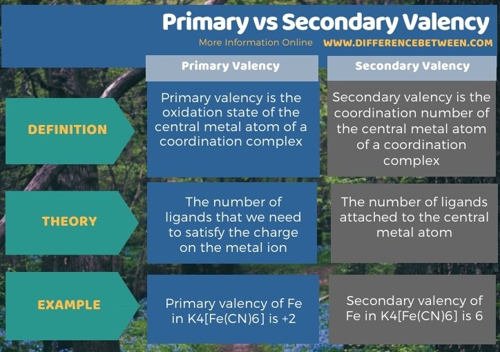 Difference Between Primary and Secondary Valency in Tabular Form