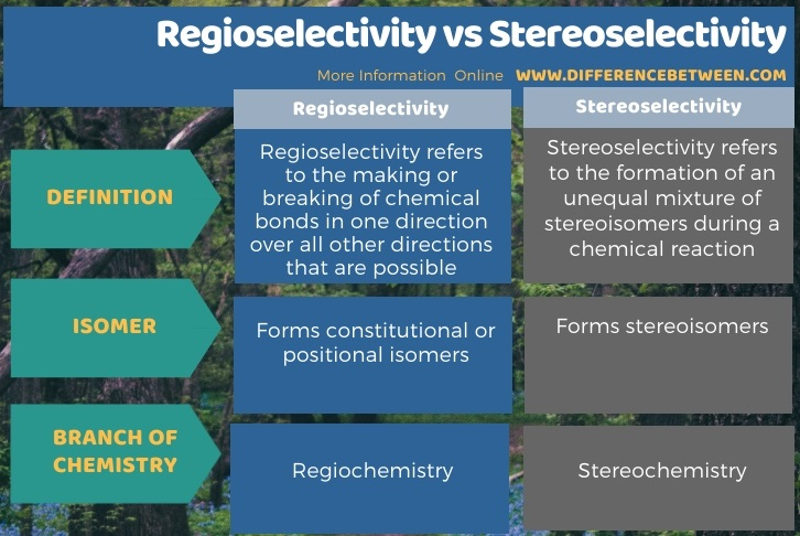 Difference Between Regioselectivity and Stereoselectivity in Tabular Form