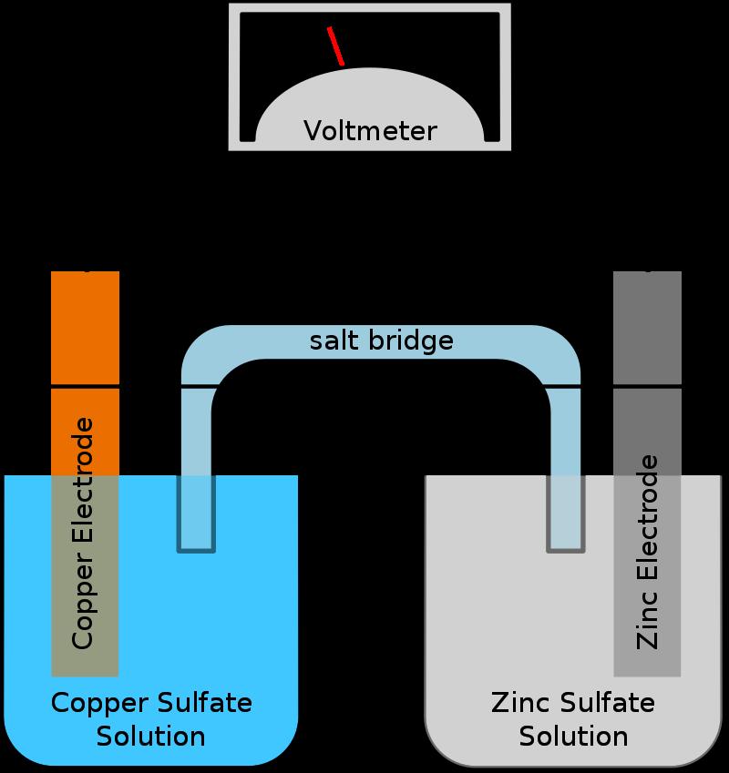 Difference Between Salt Bridge and Hydrogen Bond