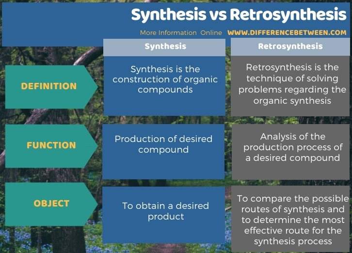 Difference Between Synthesis and Retrosynthesis in Tabular Form