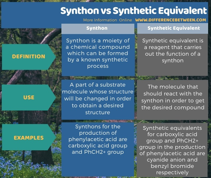 Difference Between Synthon and Synthetic Equivalent in Tabular Form
