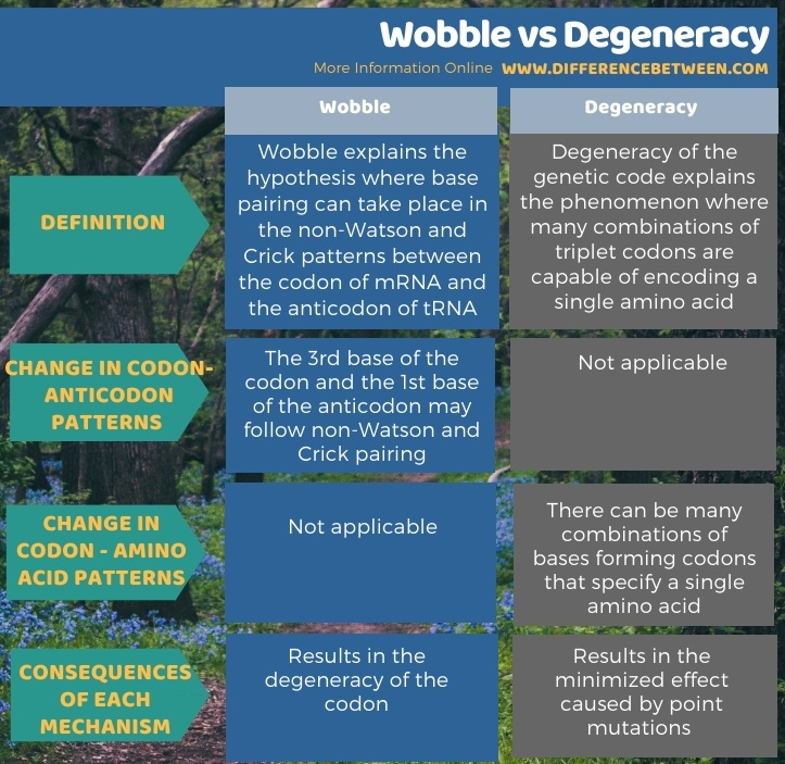 Difference Between Wobble and Degeneracy in Tabular Form