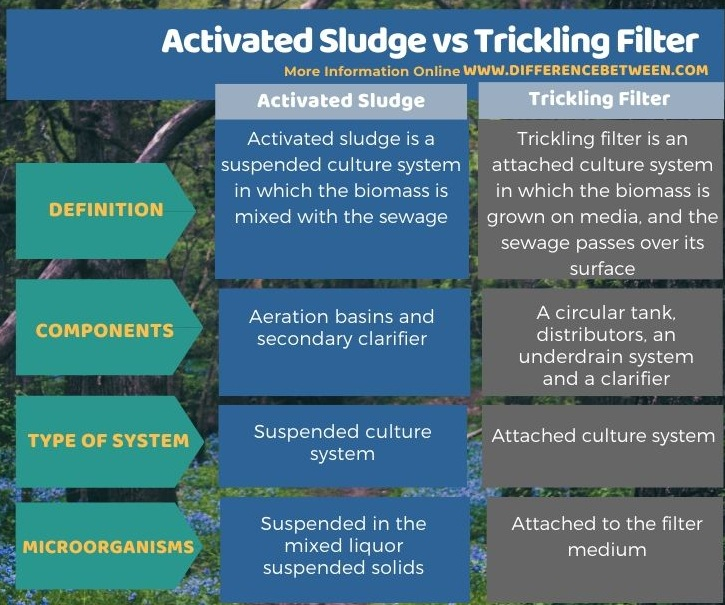 Difference Between Activated Sludge and Trickling Filter in Tabular Form