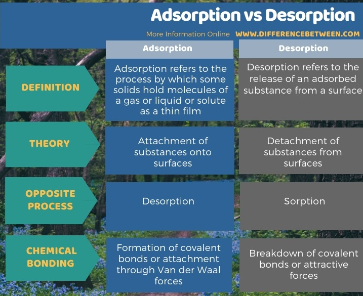Difference Between Adsorption and Desorption in Tabular Form