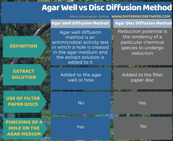 Difference Between Agar Well and Disc Diffusion Method in Tabular Form