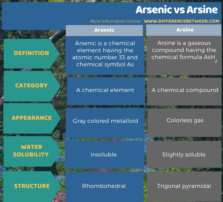 Difference Between Arsenic and Arsine in Tabular Form