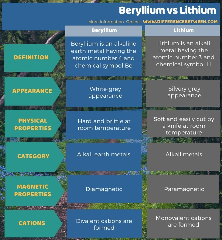 Difference Between Beryllium and Lithium in Tabular Form