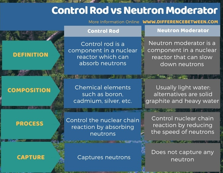 Difference Between Control Rod and Neutron Moderator in Tabular Form