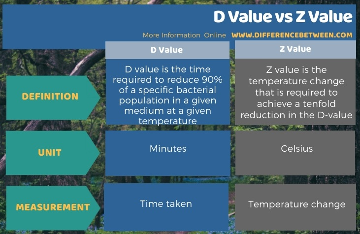 Difference Between D Value and Z Value in Tabular Form