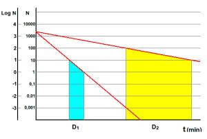 Key Difference - D Value vs Z Value