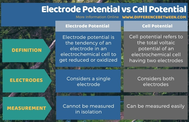Difference Between Electrode Potential and Cell Potential in Tabular Form