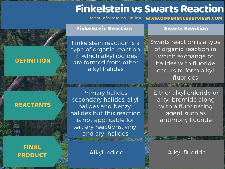 Difference Between Finkelstein and Swarts Reaction in Tabular Form