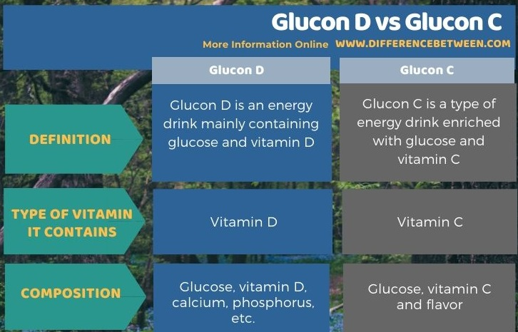 Difference Between Glucon D and Glucon C - Tabular Form