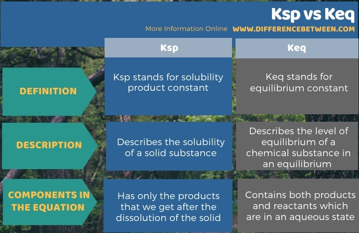 Difference Between Ksp and Keq in Tabular Form