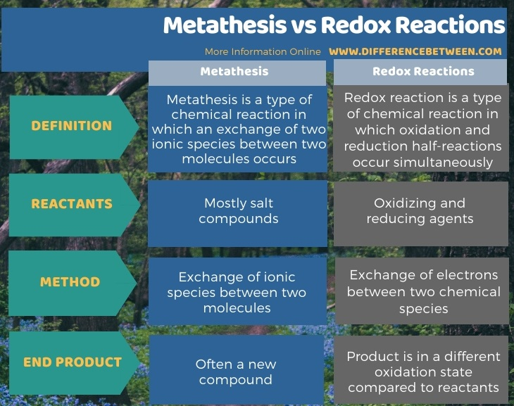 Difference Between Metathesis and Redox Reactions in Tabular Form