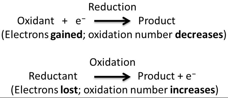Key Difference - Metathesis vs Redox Reactions