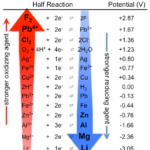 Difference Between Reduction Potential and Reducing Power